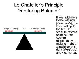 Define and Discuss on Le Chatelier's Principle