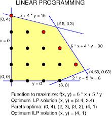 Presentation on Linear Programming