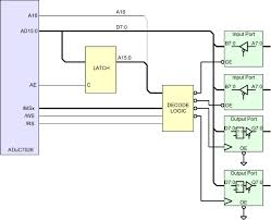 Lecture on Hardware Specifications and Memory Interface