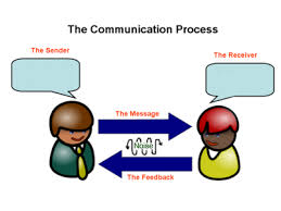 Discuss on the Methods of Communication