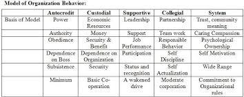 Presentation on Models of Organizational Behavior