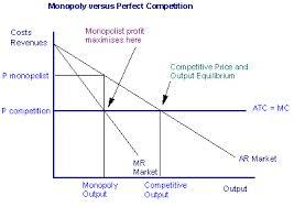 Presentation on Monopoly Market
