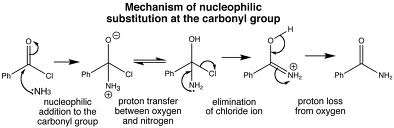 Discuss on Nucleophilic Substitution Reactions