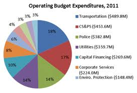 Define and Discuss on Operating Budgets