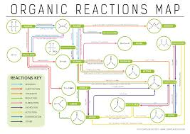 Presentation on Organic Reactions
