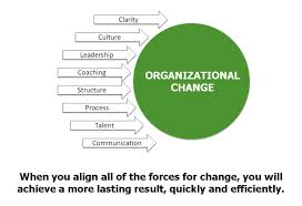Analysis on Challenges of Organizational Change