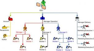 Define and Discuss on Organizational Communication