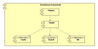Presentation on Designing a Persistence Framework With Patterns