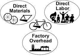 Discuss on Production Costs and Firm Profits
