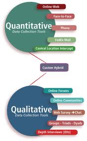 Lecture on Qualitative  Research Tools