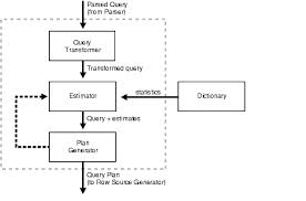 Presentation on Query Optimization