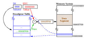 Presentation on Real Mode Memory Addressing
