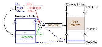 Presentation on Real Mode Memory Addressing