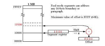 Lecture on Real Mode Memory Addressing