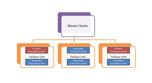 Presentation on Relational Model