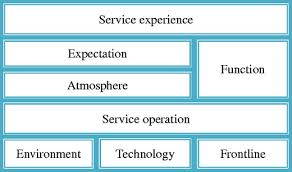 Presentation on Managing the Service Experience