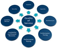 Presentation on Measuring Service Quality