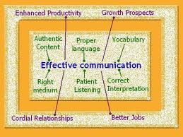 Discuss on Significance of Communication