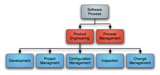 Presentation on Software Processes and Economics of Object Technology