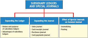 Discuss on Subsidiary Ledgers