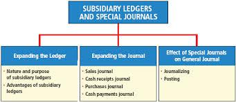 Discuss on Subsidiary Ledgers