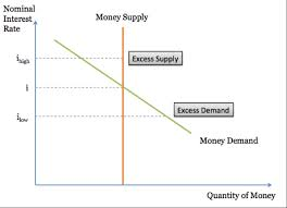Discuss and Analysis on Supply of Money