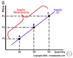 Define and Discuss on Supply