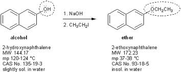 Discuss on Synthesis of Ethers