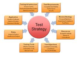 Presentation on Testing Strategies