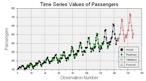 Assignment on Trade Analysis and Time Series Analysis