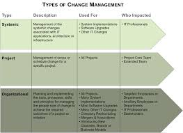 Discuss on Types of Organizational Change
