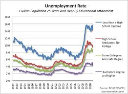 Discuss on Unemployment Rate