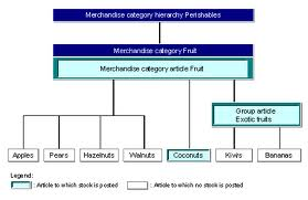 Discuss and Analysis on the Valuation of Merchandise