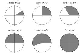 Define and Discuss on Angles
