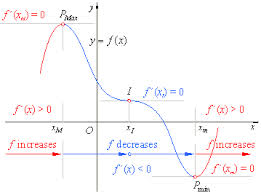 Discuss on Critical Points in Calculus
