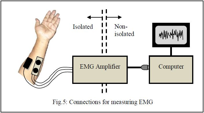 EMG Connection