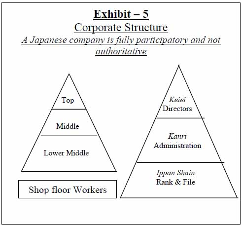 Japanese Management Style - Assignment Point