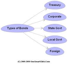 Different Forms of Bonds to Invest in Financial Markets
