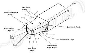 Analysis on Geometry of Single Point Turning Tools