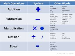 Discuss on Keywords for Mathematical Operations