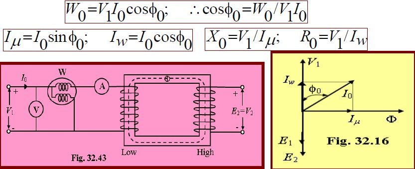since the current is practically allexciting current when a transformer is on noload ie i0u003di and as the voltage drop in primary leakage impedance is