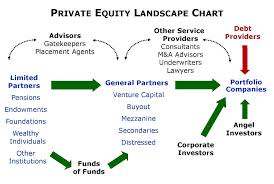 Discuss on Difference between Private Equity and Debt Capital