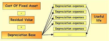 Discuss on Accounting for Depreciation