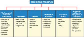 Lecture on Accounting Principles Framework