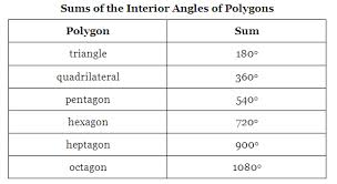Discuss on Angle Sum of Polygons