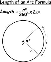 Define and Discuss on Arc Length