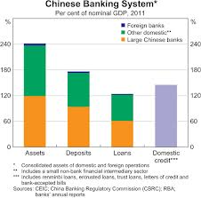 Lecture on Banking System in China
