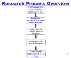 the business research process Business research methods - 1- business research methods      exhibit 1-4 illustrates who conducts business research first, researchers may be internal or external first, researchers may be internal or external.