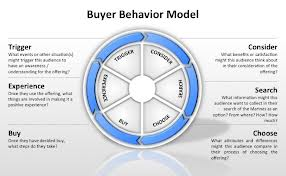 Define and Discuss on Buyer Behavior
