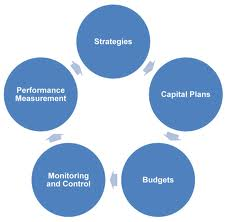 Define and Discuss on Capital Budgeting